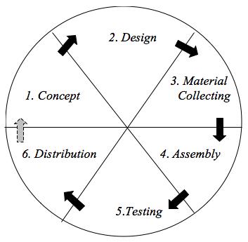Metodologi Pengembangan Multimedia